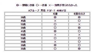 FGF-7男性7結果