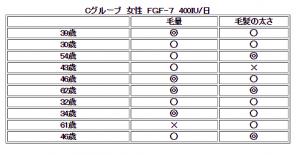 FGF-77女性結果