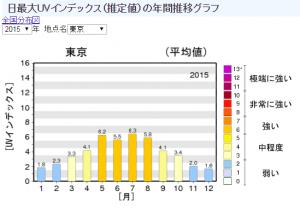 気象庁| 日最大UVインデックス(推定値)の年間推移グラフ