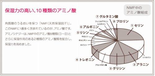 乾燥頭皮の原因と保湿系アミノ酸成分