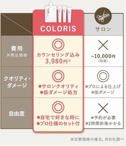 市販カラーとサロンカラーとカラリスの比較